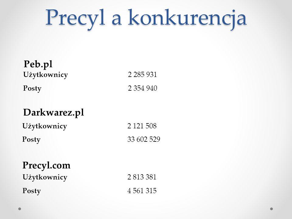 Precyl a konkurencja Peb.pl Darkwarez.pl Precyl.com Użytkownicy2 813 381 Posty4 561 315 Użytkownicy2 285 931 Posty2 354 940 Użytkownicy2 121 508 Posty
