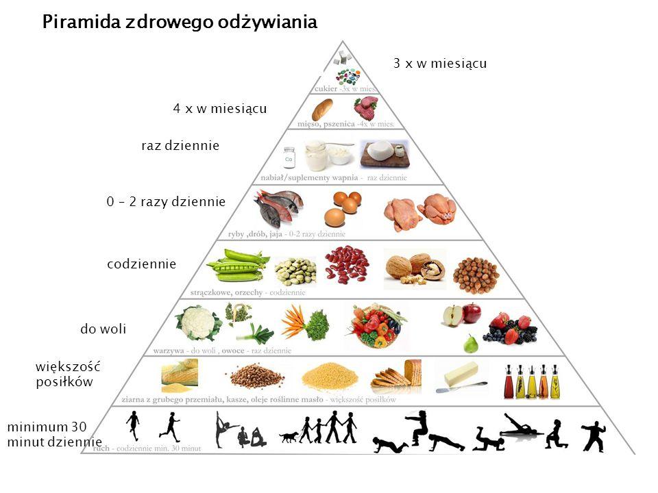 minimum 30 minut dziennie Piramida zdrowego odżywiania większość posiłków do woli codziennie 0 – 2 razy dziennie raz dziennie 4 x w miesiącu 3 x w miesiącu