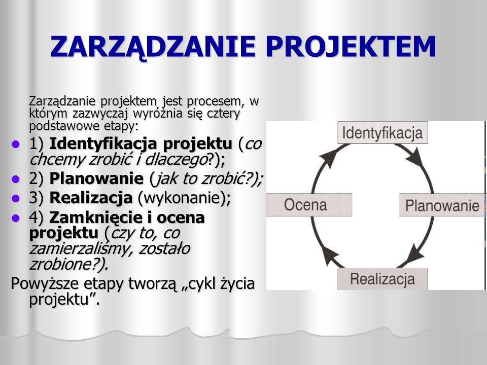 ZARZĄDZANIE PROJEKTEM Zarządzanie projektem jest procesem, w którym zazwyczaj wyróżnia się cztery podstawowe etapy: 1) Identyfikacja projektu (co chce