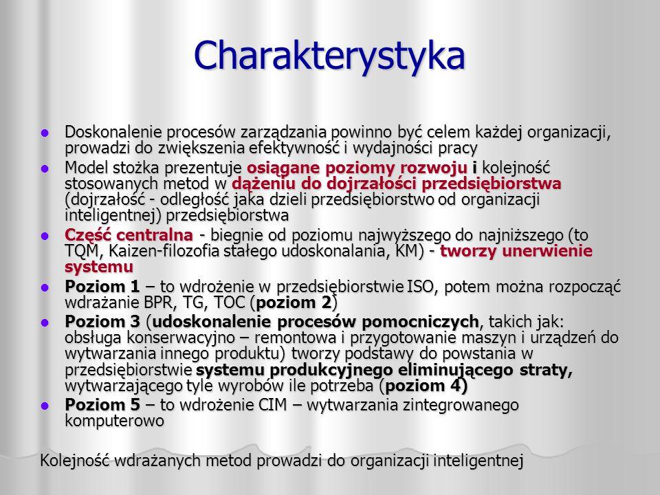 Charakterystyka Doskonalenie procesów zarządzania powinno być celem każdej organizacji, prowadzi do zwiększenia efektywność i wydajności pracy Doskona