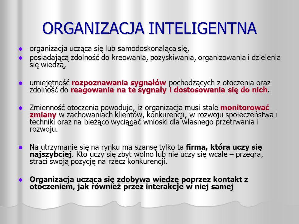 ORGANIZACJA INTELIGENTNA organizacja ucząca się lub samodoskonaląca się, organizacja ucząca się lub samodoskonaląca się, posiadającą zdolność do kreow