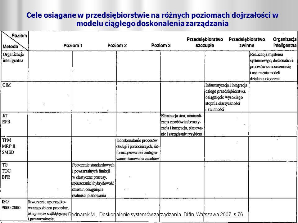 Cele osiągane w przedsiębiorstwie na różnych poziomach dojrzałości w modelu ciągłego doskonalenia zarządzania Źródło: Bednarek M., Doskonalenie system