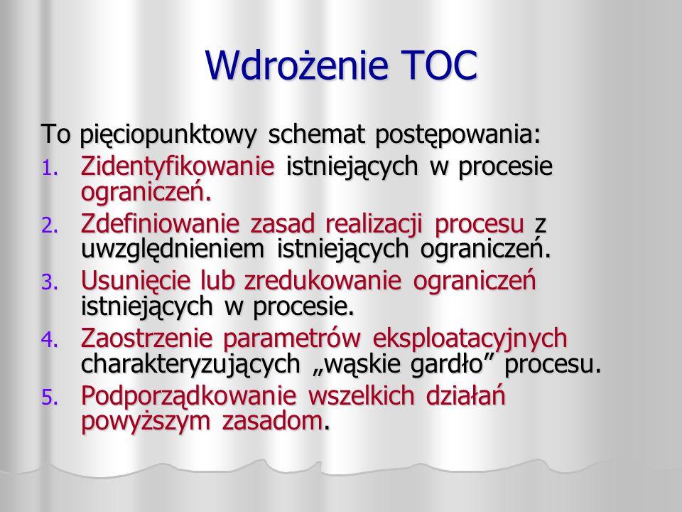 Wdrożenie TOC To pięciopunktowy schemat postępowania: 1. Zidentyfikowanie istniejących w procesie ograniczeń. 2. Zdefiniowanie zasad realizacji proces