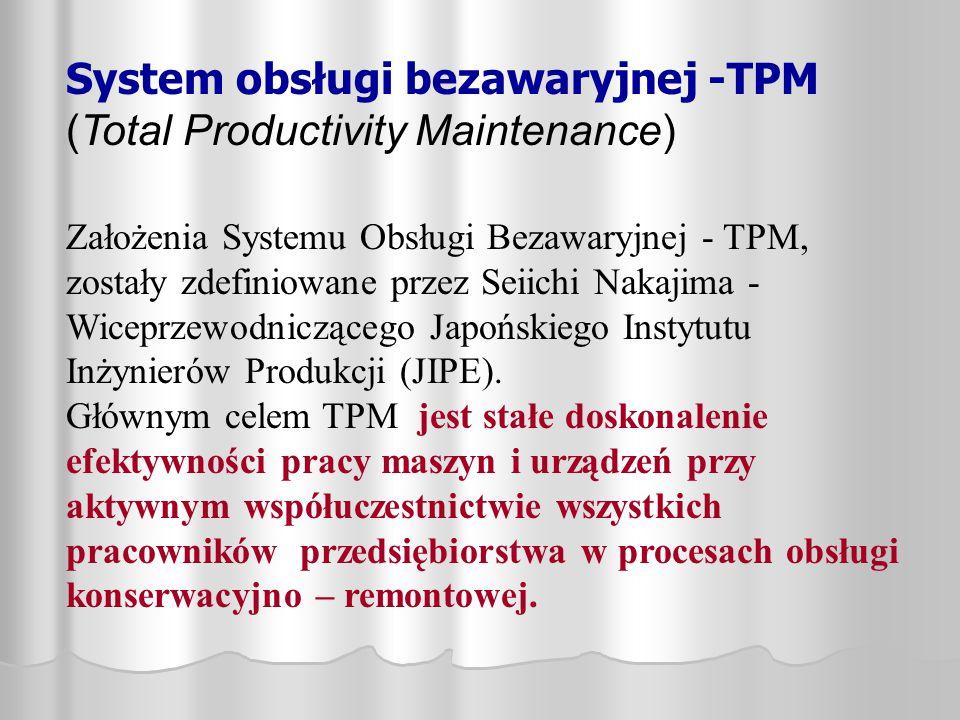 System obsługi bezawaryjnej -TPM (Total Productivity Maintenance) Założenia Systemu Obsługi Bezawaryjnej - TPM, zostały zdefiniowane przez Seiichi Nak