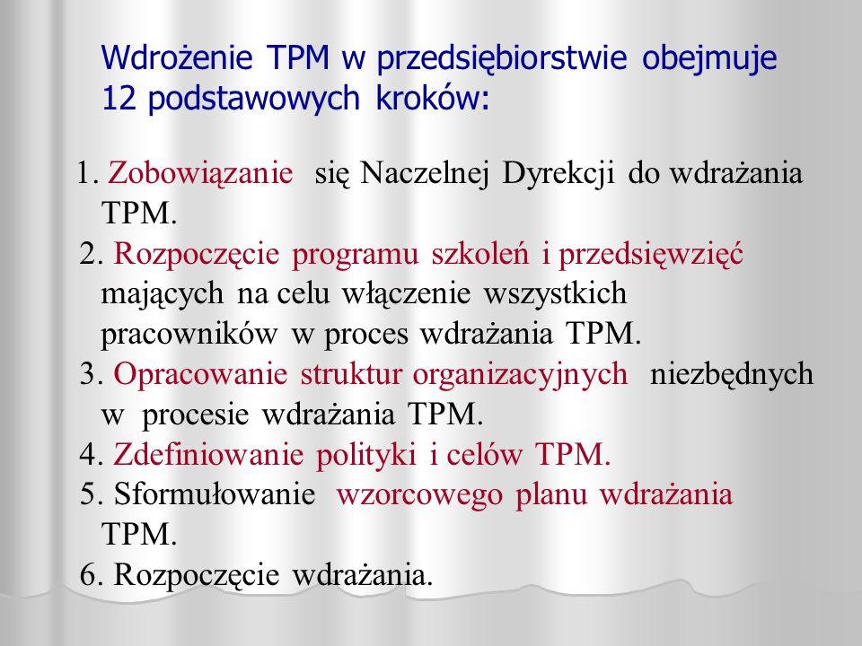 Wdrożenie TPM w przedsiębiorstwie obejmuje 12 podstawowych kroków: 1. Zobowiązanie się Naczelnej Dyrekcji do wdrażania TPM. 2. Rozpoczęcie programu sz
