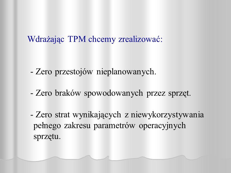 Wdrażając TPM chcemy zrealizować: - Zero przestojów nieplanowanych. - Zero braków spowodowanych przez sprzęt. - Zero strat wynikających z niewykorzyst