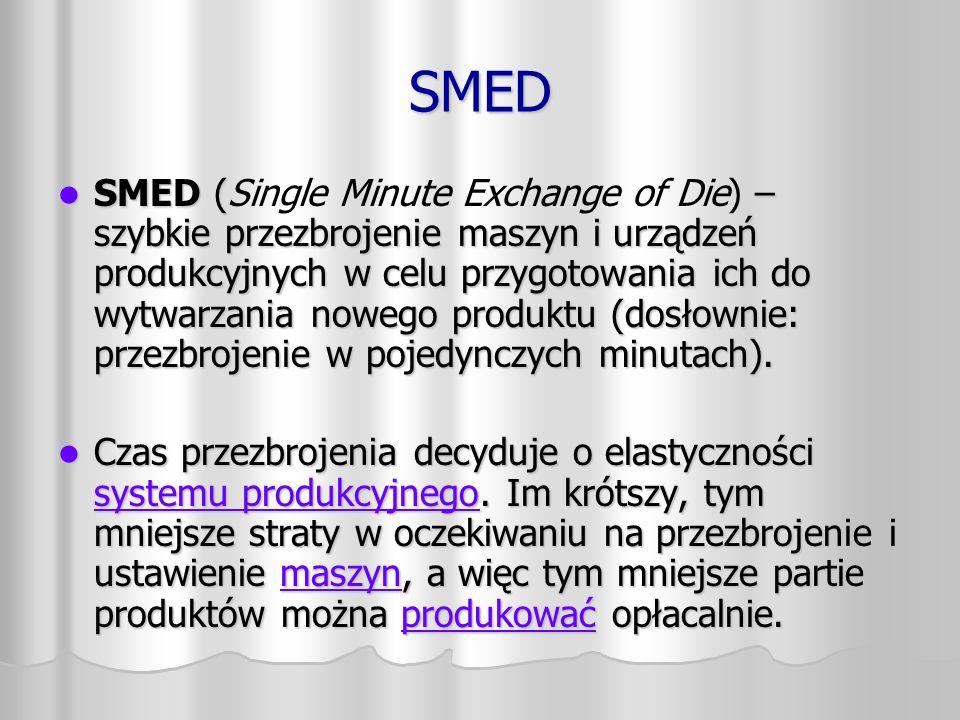 SMED SMED ( – szybkie przezbrojenie maszyn i urządzeń produkcyjnych w celu przygotowania ich do wytwarzania nowego produktu (dosłownie: przezbrojenie
