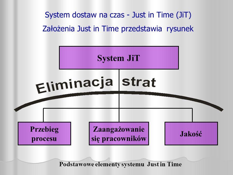 System dostaw na czas - Just in Time (JiT) Założenia Just in Time przedstawia rysunek Podstawowe elementy systemu Just in Time Przebieg procesu Jakość