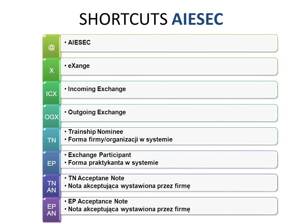 SHORTCUTS AIESEC @ AIESEC X eXange ICX Incoming Exchange OGX Outgoing Exchange TN Trainship Nominee Forma firmy/organizacji w systemie EP Exchange Par