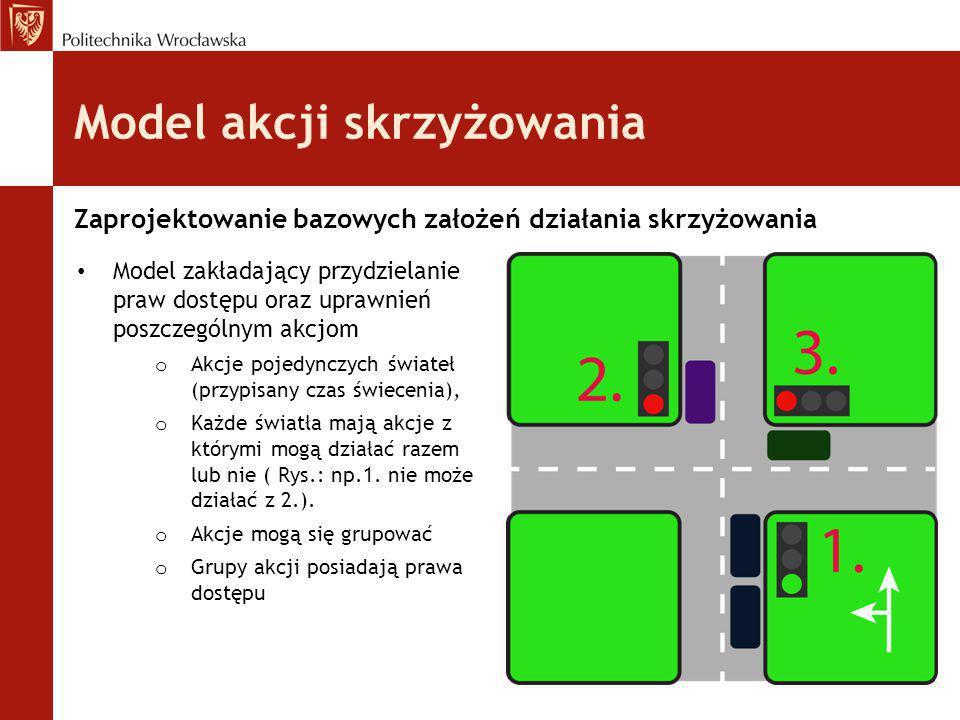 Model akcji skrzyżowania Zaprojektowanie bazowych założeń działania skrzyżowania Model zakładający przydzielanie praw dostępu oraz uprawnień poszczegó