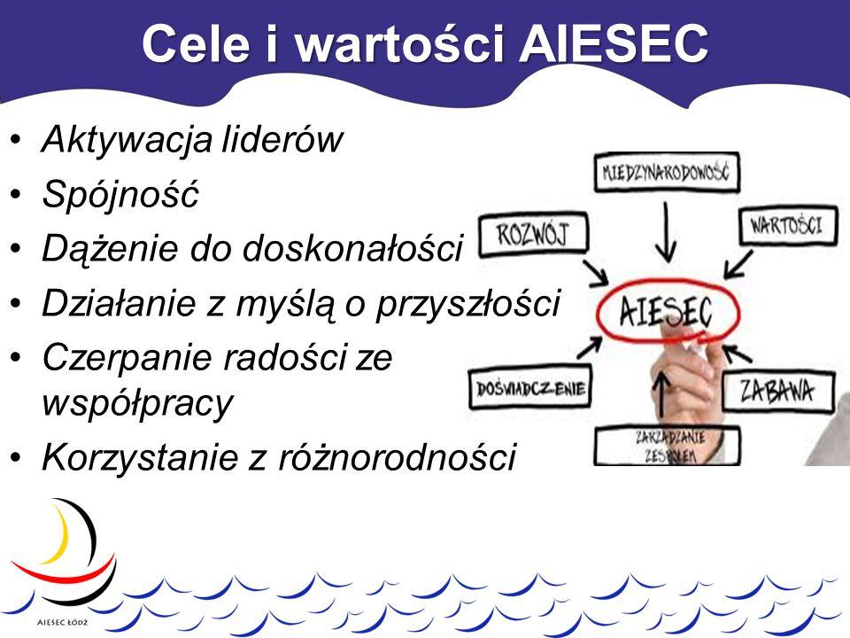 Cele i wartości AIESEC Aktywacja liderów Spójność Dążenie do doskonałości Działanie z myślą o przyszłości Czerpanie radości ze współpracy Korzystanie