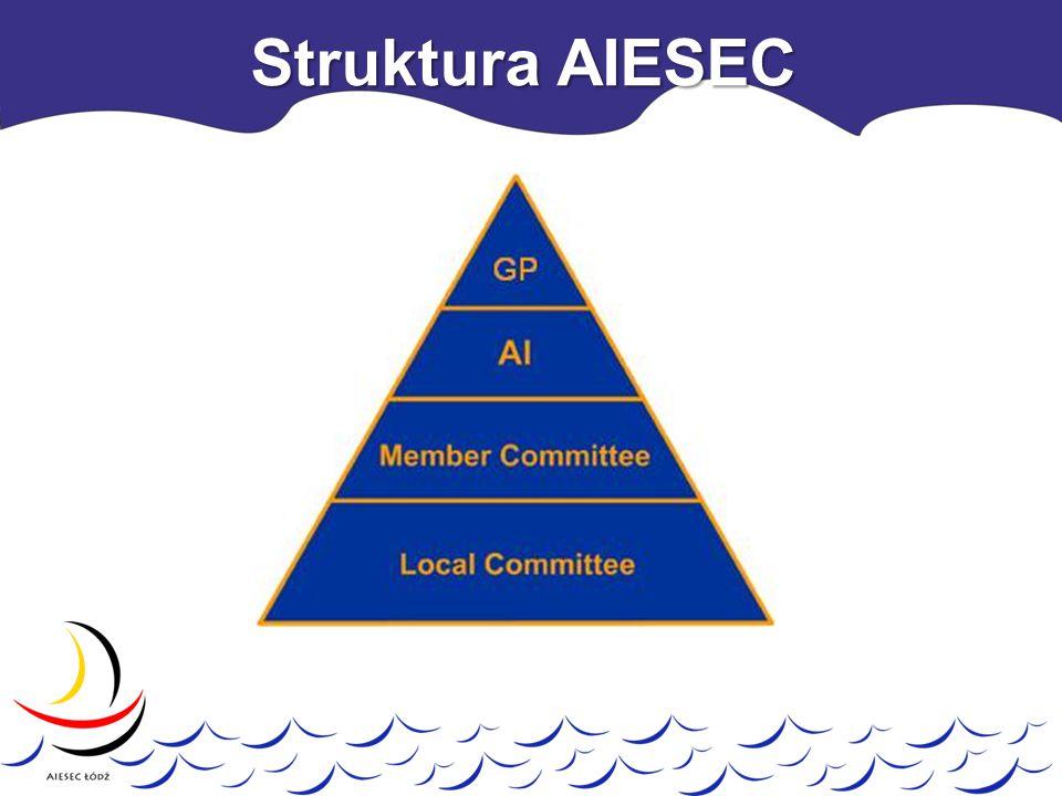 20 Komitetów Lokalnych 18 miast 54 uczelnie AIESEC POLSKA
