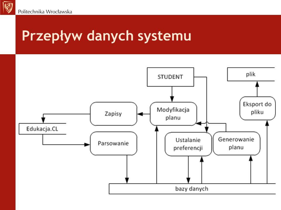 Przepływ danych systemu