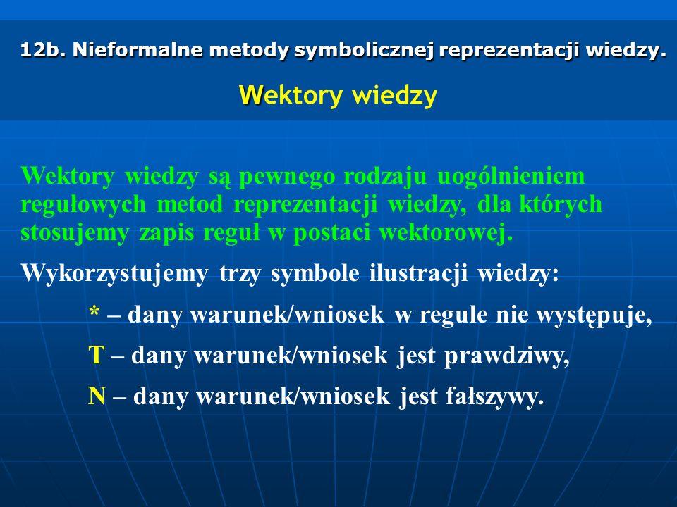 12b. Nieformalne metody symbolicznej reprezentacji wiedzy. W 12b. Nieformalne metody symbolicznej reprezentacji wiedzy. W ektory wiedzy Wektory wiedzy