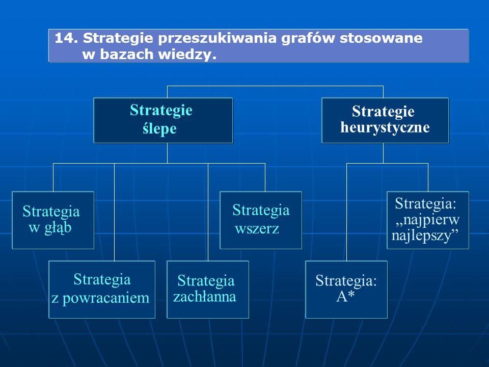 """Strategie ślepe Strategie heurystyczne 14. Strategie przeszukiwania grafów stosowane w bazach wiedzy. Strategia w głąb Strategia wszerz Strategia: """"na"""