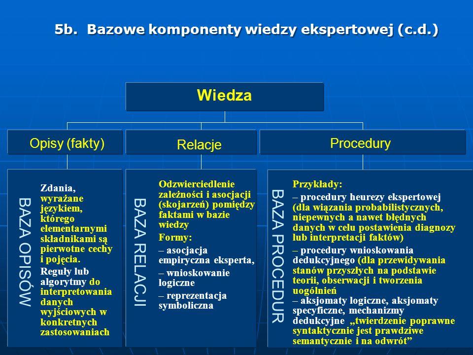 5b. Bazowe komponenty wiedzy ekspertowej (c.d.) Przykłady: – procedury heurezy ekspertowej (dla wiązania probabilistycznych, niepewnych a nawet błędny