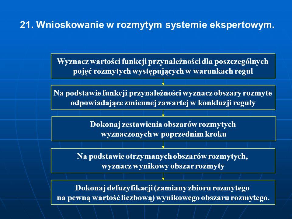 21. Wnioskowanie w rozmytym systemie ekspertowym. Wyznacz wartości funkcji przynależności dla poszczególnych pojęć rozmytych występujących w warunkach