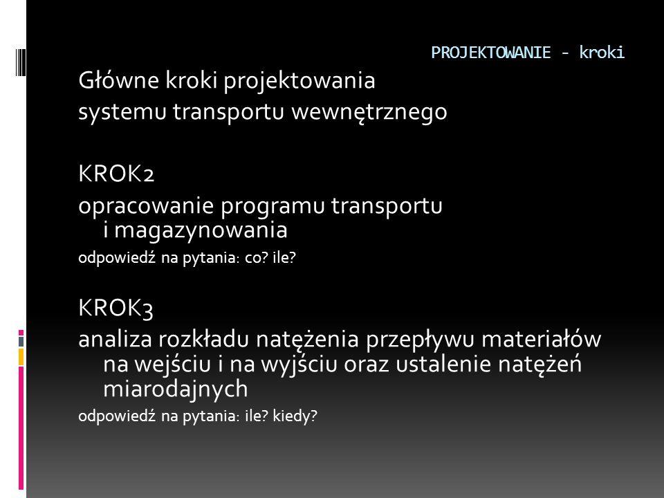PROJEKTOWANIE - kroki Główne kroki projektowania systemu transportu wewnętrznego KROK2 opracowanie programu transportu i magazynowania odpowiedź na py