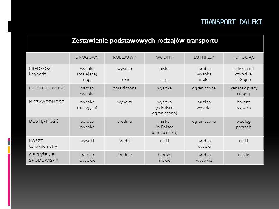 Zestawienie podstawowych rodzajów transportu DROGOWYKOLEJOWYWODNYLOTNICZYRUROCIĄG PRĘDKOŚĆ km/godz. wysoka (malejąca) 0-95 wysoka 0-80 niska 0-35 bard