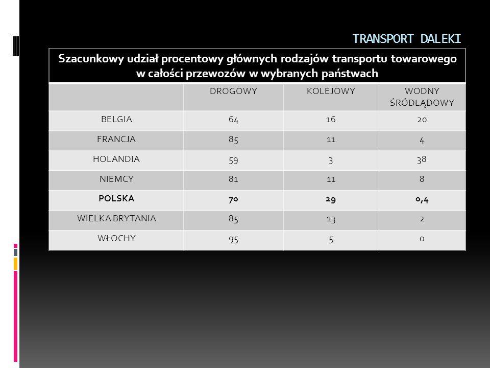 TRANSPORT DALEKI Szacunkowy udział procentowy głównych rodzajów transportu towarowego w całości przewozów w wybranych państwach DROGOWYKOLEJOWYWODNY Ś