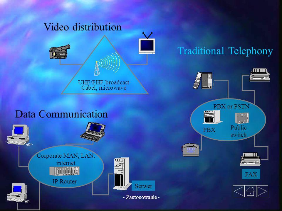 - Zastosowanie - Data Communication Traditional Telephony Video distribution UHF/FHF broadcast Cabel, microwave PBX Public switch PBX or PSTN FAX IP R