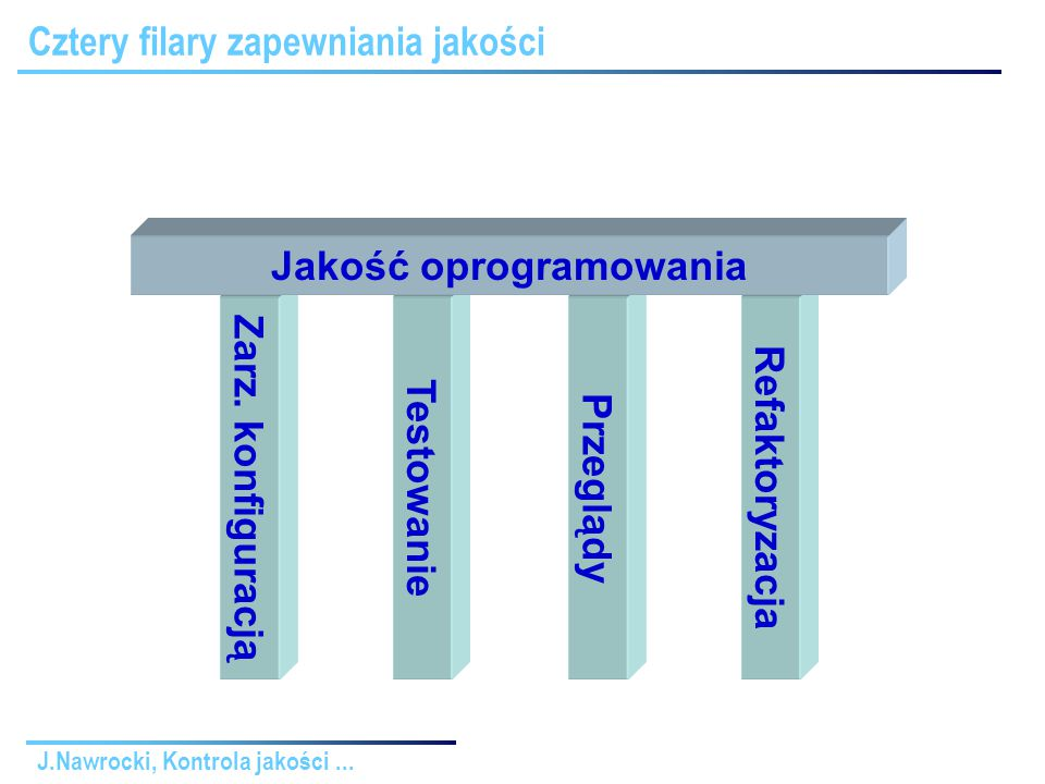 J.Nawrocki, Kontrola jakości...Inspekcje Fagana 1.