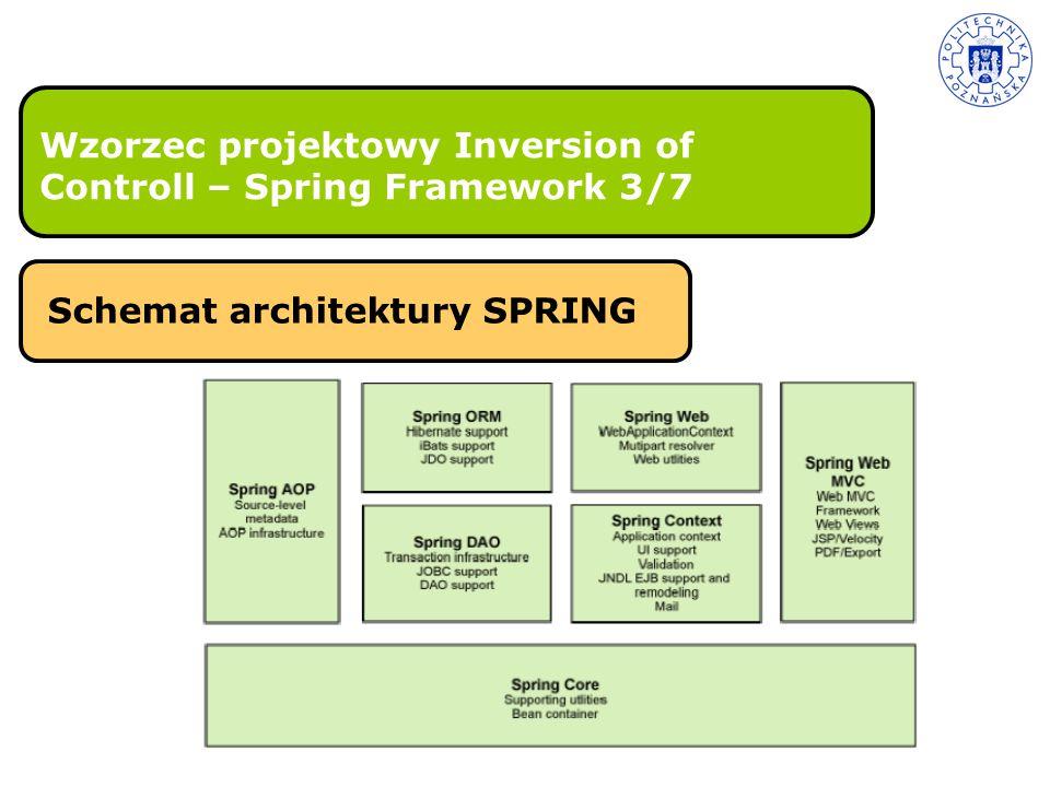 Wzorzec projektowy Inversion of Controll – Spring Framework 3/7 Schemat architektury SPRING
