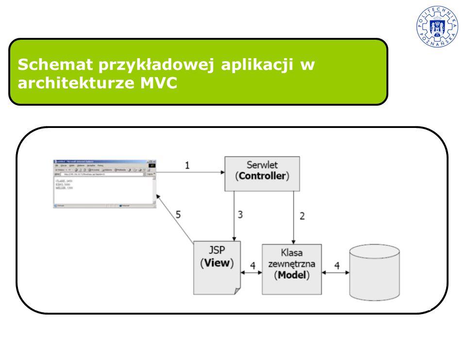 Wzorzec projektowy MVC –Wady i zalety Łatwa zmiana interfejsu użytkownika w istniejącej aplikacji Zmiany w interfejsach funkcyjnych modelu pociągają za sobą zmiany w View i Controller Większa złożoność projektu Wady Zalety Łatwość testowania logiki biznesowej Mnogość implementacji