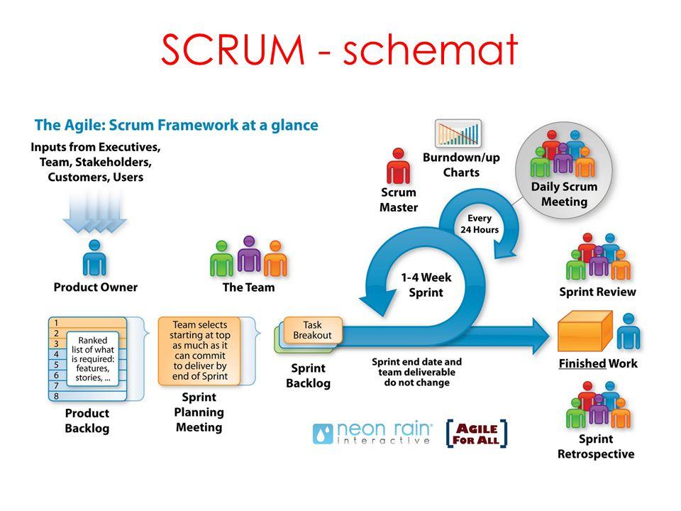 SCRUM - schemat