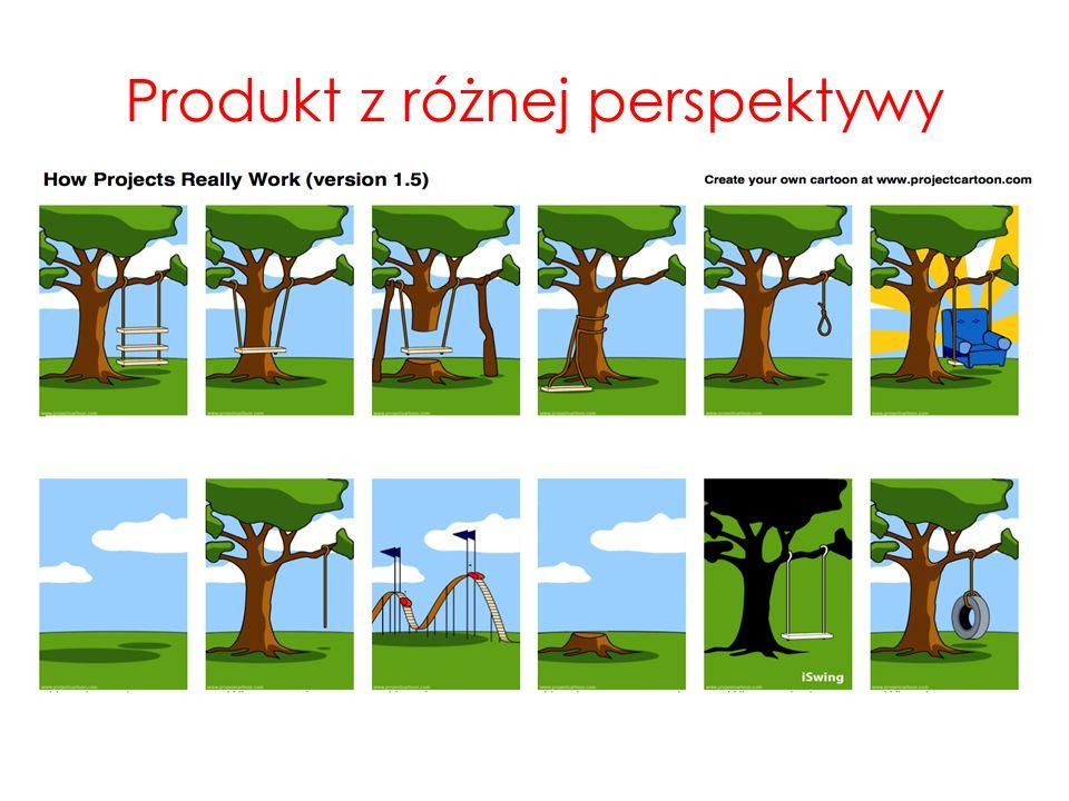 Produkt z różnej perspektywy