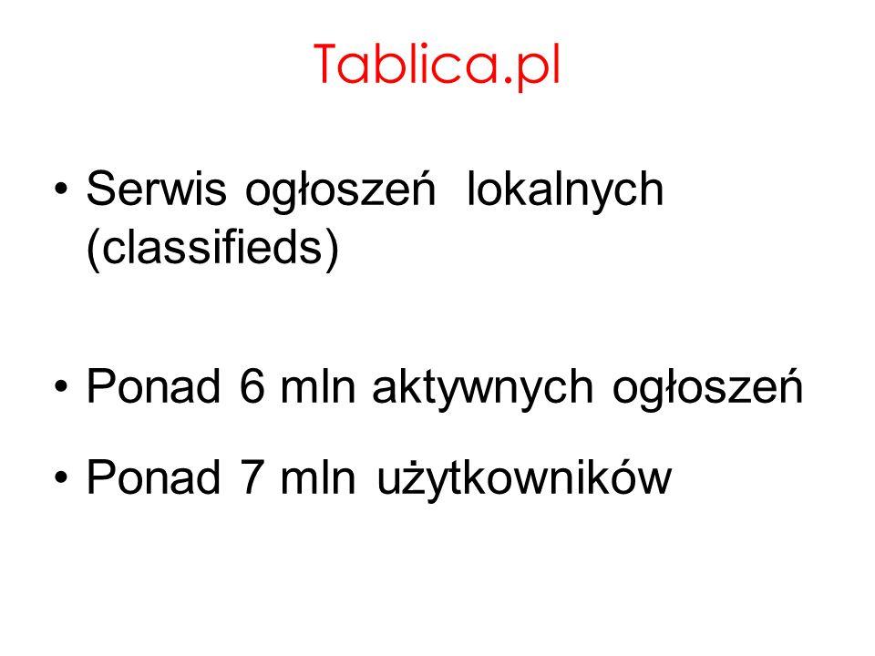 Tablica.pl Serwis ogłoszeń lokalnych (classifieds) Ponad 6 mln aktywnych ogłoszeń Ponad 7 mln użytkowników