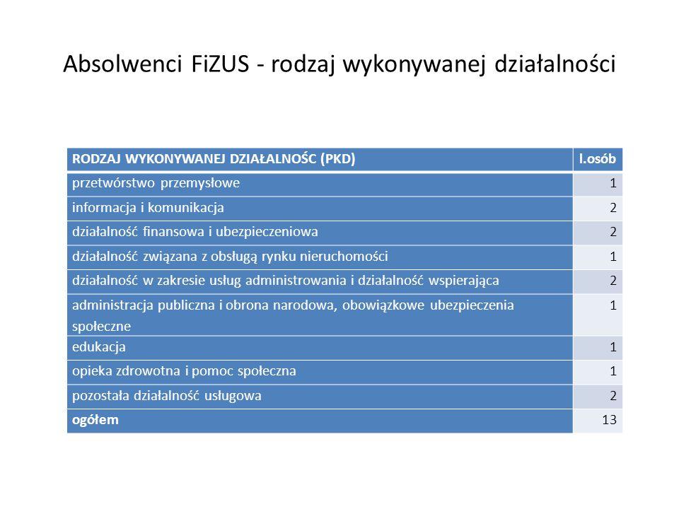 Absolwenci FiZUS - rodzaj wykonywanej działalności RODZAJ WYKONYWANEJ DZIAŁALNOŚC (PKD)l.osób przetwórstwo przemysłowe1 informacja i komunikacja2 działalność finansowa i ubezpieczeniowa2 działalność związana z obsługą rynku nieruchomości1 działalność w zakresie usług administrowania i działalność wspierająca2 administracja publiczna i obrona narodowa, obowiązkowe ubezpieczenia społeczne 1 edukacja1 opieka zdrowotna i pomoc społeczna1 pozostała działalność usługowa2 ogółem13