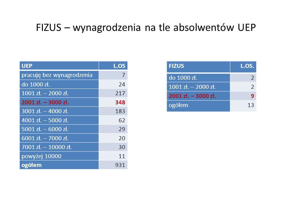 FIZUS – wynagrodzenia na tle absolwentów UEP FIZUSL.OS.