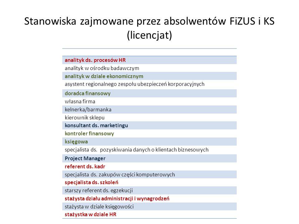 Stanowiska zajmowane przez absolwentów FiZUS i KS (licencjat) analityk ds.