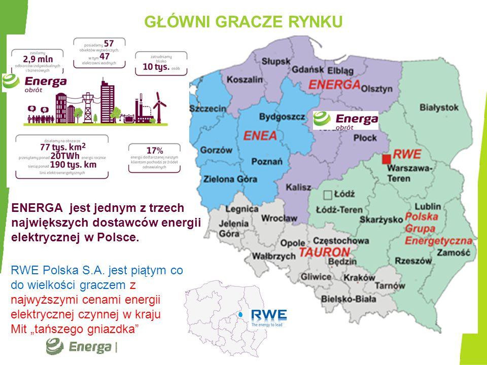 """GŁÓWNI GRACZE RYNKU RWE Polska S.A. jest piątym co do wielkości graczem z najwyższymi cenami energii elektrycznej czynnej w kraju Mit """"tańszego gniazd"""