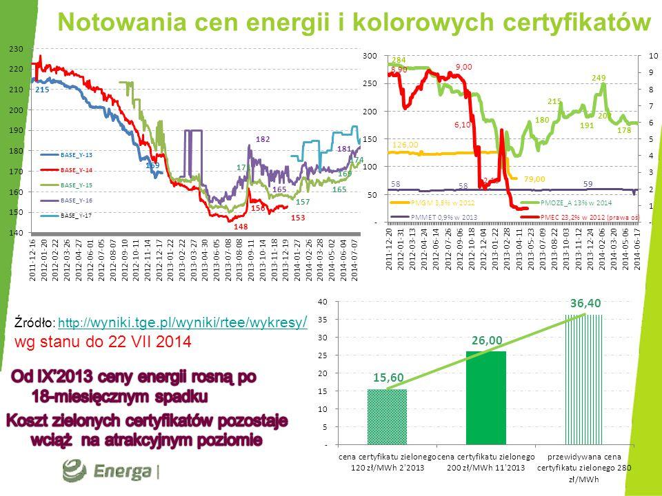 Notowania cen energii i kolorowych certyfikatów Źródło: http:// wyniki.tge.pl/wyniki/rtee/wykresy /http:// wyniki.tge.pl/wyniki/rtee/wykresy / wg stan