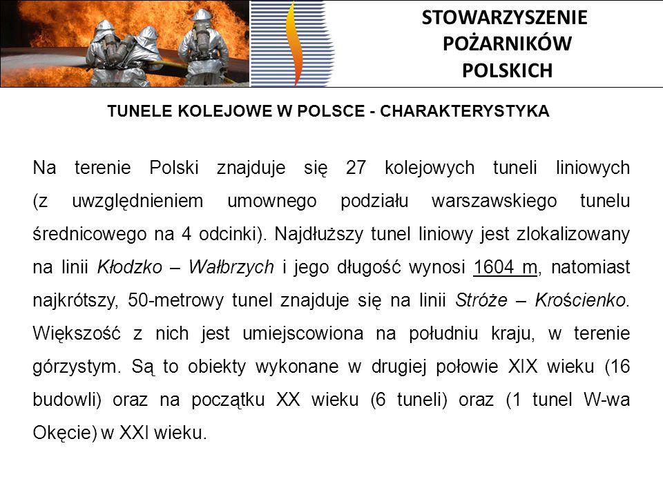 STOWARZYSZENIE POŻARNIKÓW POLSKICH Na terenie Polski znajduje się 27 kolejowych tuneli liniowych (z uwzględnieniem umownego podziału warszawskiego tun