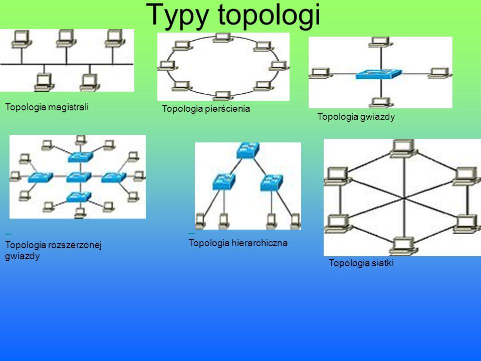 Typy topologi Topologia magistrali Topologia pierścienia Topologia gwiazdy Topologia rozszerzonej gwiazdy Topologia hierarchiczna Topologia siatki