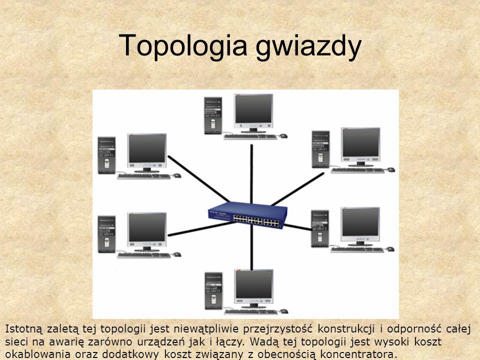 Topologia gwiazdy Istotną zaletą tej topologii jest niewątpliwie przejrzystość konstrukcji i odporność całej sieci na awarię zarówno urządzeń jak i łą