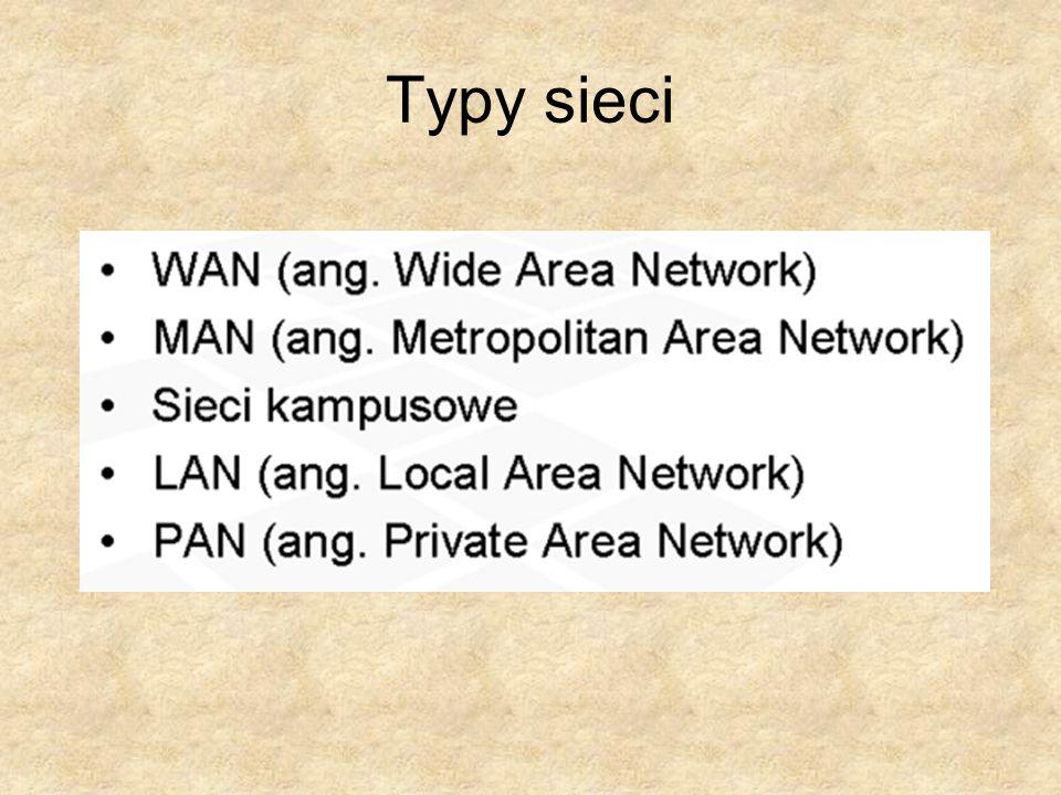 Urządzenia aktywne 1.Urządzenia przetwarzające biorą udział bądź w wytwarzaniu, bądź pobieraniu danych (serwery i stacje robocze użytkowników), 2.Urządzenia sprzęgające - przekazywanie informacji z jednych do drugich rodzajów sieci.