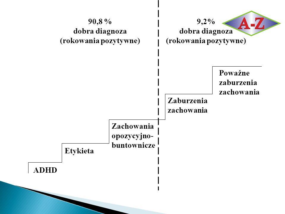 ADHD Etykieta Zachowania opozycyjno- buntownicze Zaburzenia zachowania Poważne zaburzenia zachowania 90,8 % dobra diagnoza (rokowania pozytywne) 9,2%