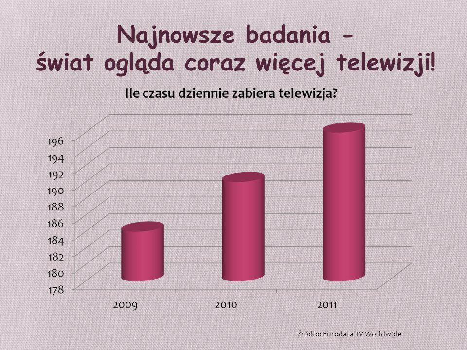 Najnowsze badania - świat ogląda coraz więcej telewizji! Źródło: Eurodata TV Worldwide