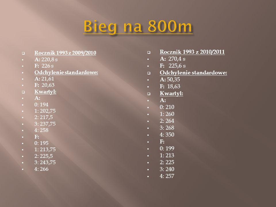  Rocznik 1993 z 2009/2010  A: 220,8 s  F: 226 s  Odchylenie standardowe:  A: 21,61  F: 20,63  Kwartyl:  A:  0: 194  1: 202,75  2: 217,5  3