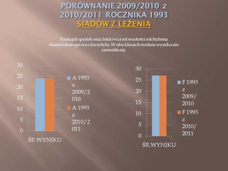 Nastąpił spadek oraz lekki wzrost wartości odchylenia standardowego oraz kwartylu. W obu klasach średnia wyniku nie zmieniła się.