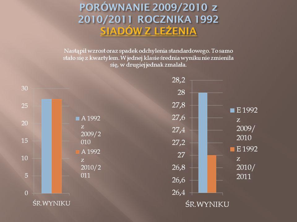Nastąpił wzrost oraz spadek odchylenia standardowego. To samo stało się z kwartylem. W jednej klasie średnia wyniku nie zmieniła się, w drugiej jednak