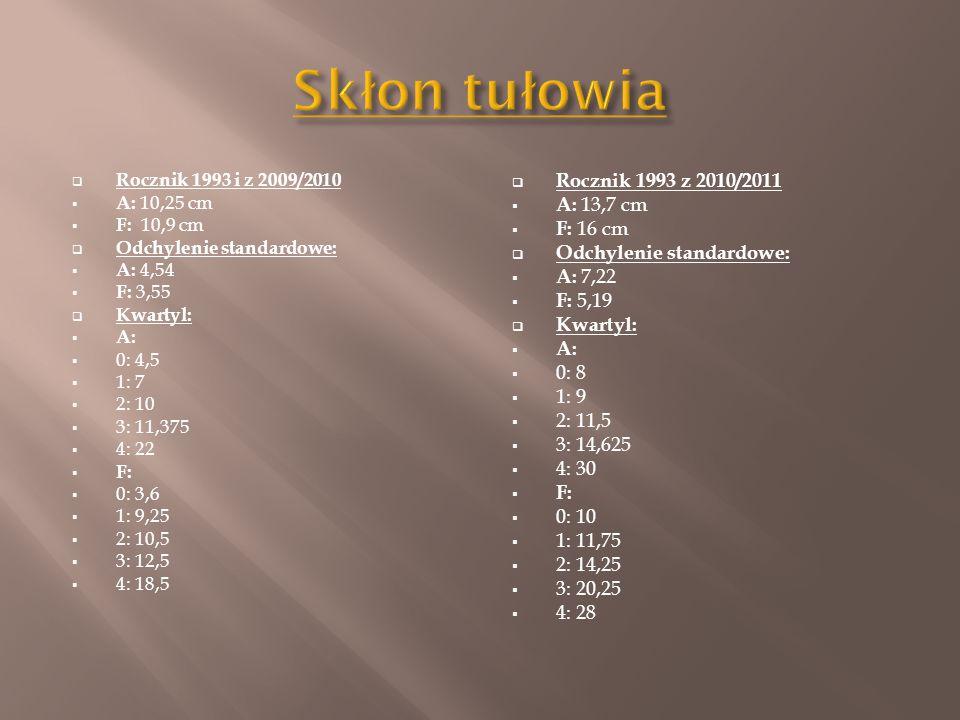  Rocznik 1993 i z 2009/2010  A: 10,25 cm  F: 10,9 cm  Odchylenie standardowe:  A: 4,54  F: 3,55  Kwartyl:  A:  0: 4,5  1: 7  2: 10  3: 11,375  4: 22  F:  0: 3,6  1: 9,25  2: 10,5  3: 12,5  4: 18,5  Rocznik 1993 z 2010/2011  A: 13,7 cm  F: 16 cm  Odchylenie standardowe:  A: 7,22  F: 5,19  Kwartyl:  A:  0: 8  1: 9  2: 11,5  3: 14,625  4: 30  F:  0: 10  1: 11,75  2: 14,25  3: 20,25  4: 28