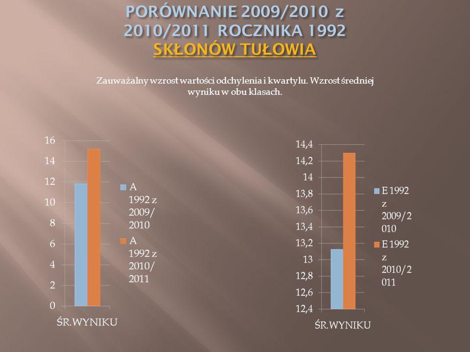 Zauważalny wzrost wartości odchylenia i kwartylu. Wzrost średniej wyniku w obu klasach.