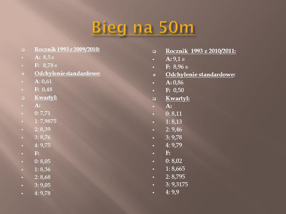  Rocznik 1993 z 2009/2010:  A: 8,5 s  F: 8,78 s  Odchylenie standardowe:  A : 0,61  F: 0,48  Kwartyl:  A:  0: 7,71  1: 7,9875  2: 8,39  3: 8,76  4: 9,75  F:  0: 8,05  1: 8,36  2: 8,68  3: 9,05  4: 9,78  Rocznik 1993 z 2010/2011:  A: 9,1 s  F: 8,96 s  Odchylenie standardowe:  A: 0,86  F: 0,50  Kwartyl:  A:  0: 8,11  1: 8,13  2: 9,46  3: 9,78  4: 9,79  F:  0: 8,02  1: 8,665  2: 8,795  3: 9,3175  4: 9,9