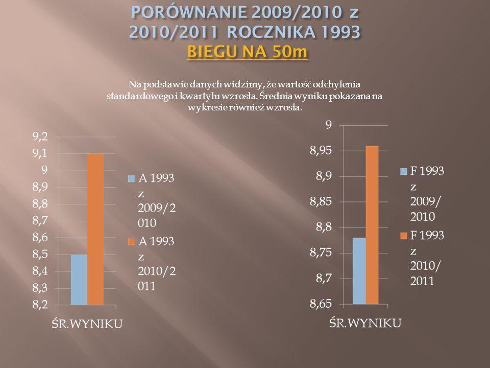 Na podstawie danych widzimy, że wartość odchylenia standardowego i kwartylu wzrosła. Średnia wyniku pokazana na wykresie również wzrosła.
