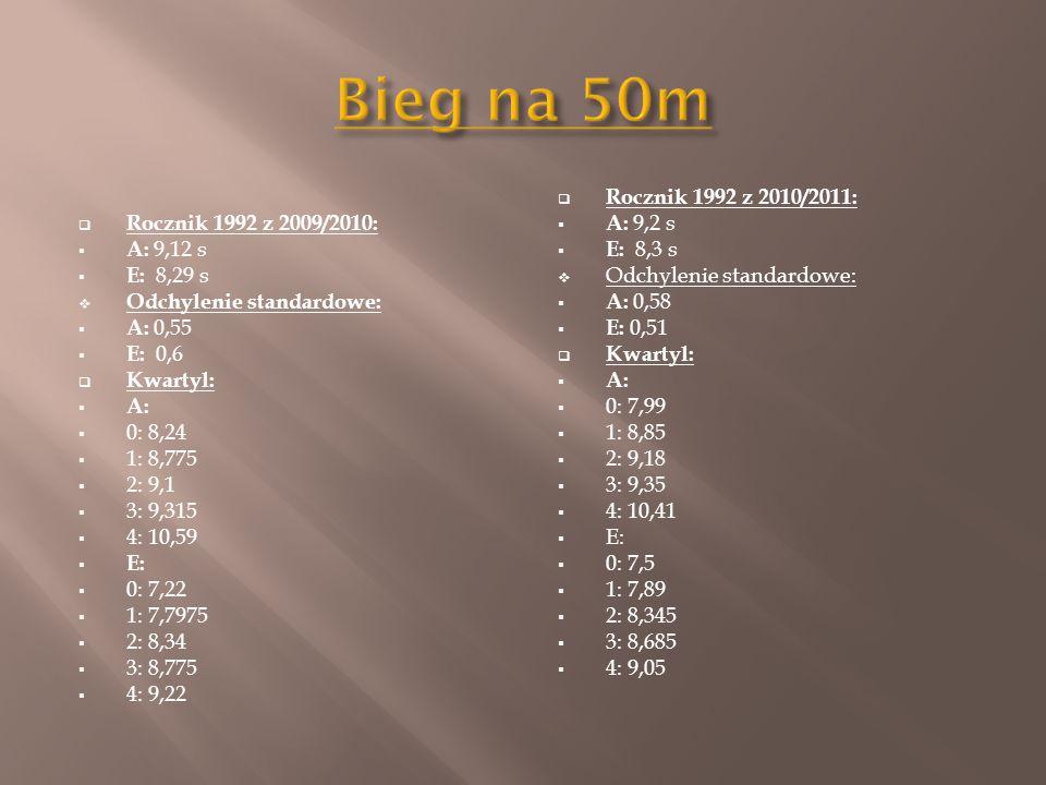  Rocznik 1992 z 2009/2010:  A: 9,12 s  E: 8,29 s  Odchylenie standardowe:  A: 0,55  E: 0,6  Kwartyl:  A:  0: 8,24  1: 8,775  2: 9,1  3: 9,315  4: 10,59  E:  0: 7,22  1: 7,7975  2: 8,34  3: 8,775  4: 9,22  Rocznik 1992 z 2010/2011:  A: 9,2 s  E: 8,3 s  Odchylenie standardowe:  A: 0,58  E: 0,51  Kwartyl:  A:  0: 7,99  1: 8,85  2: 9,18  3: 9,35  4: 10,41  E:  0: 7,5  1: 7,89  2: 8,345  3: 8,685  4: 9,05